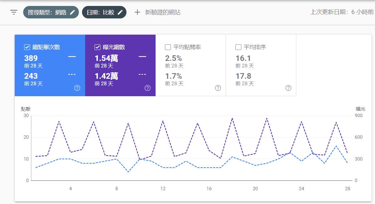成效 - Google seach console比較2