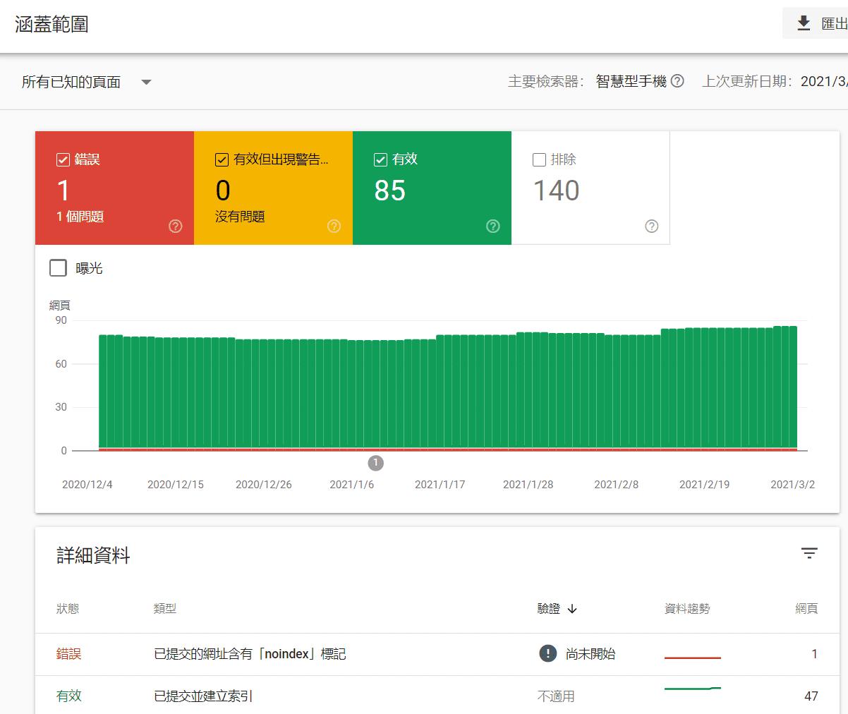 涵蓋範圍 - Google seach console