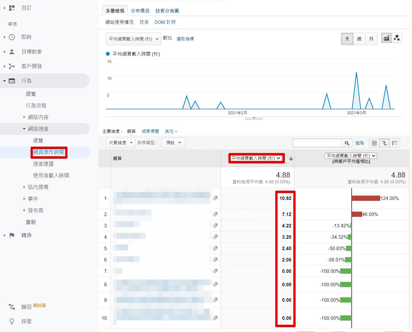 Analytics (分析) 2