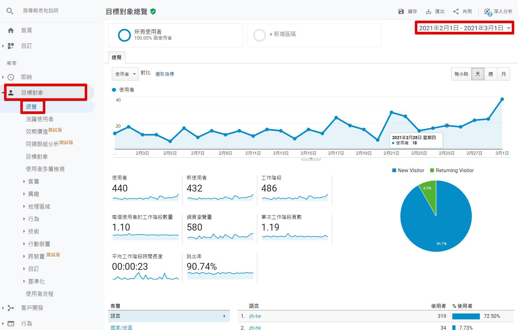 Analytics12