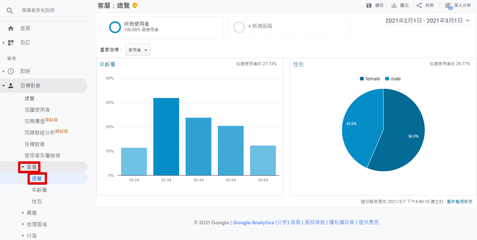 Analytics15