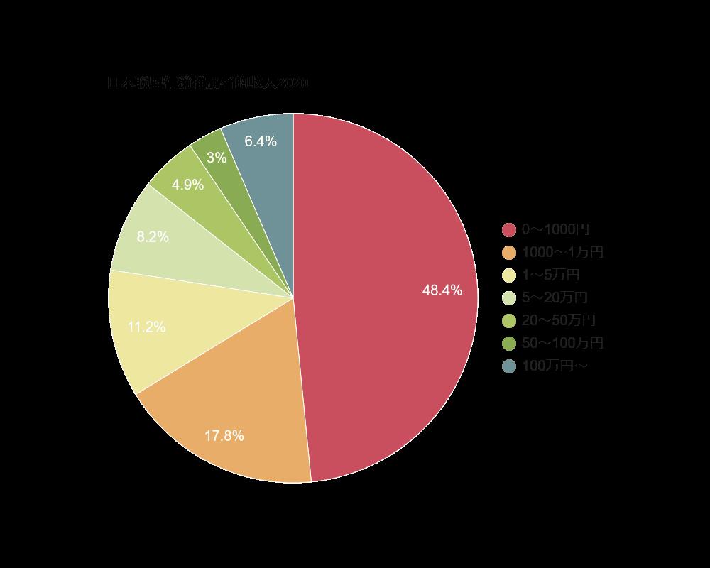 日本聯盟行銷推廣者的收入2020