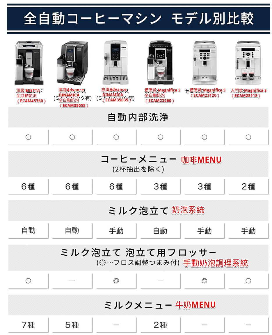 DeLonghi全6種比較表1